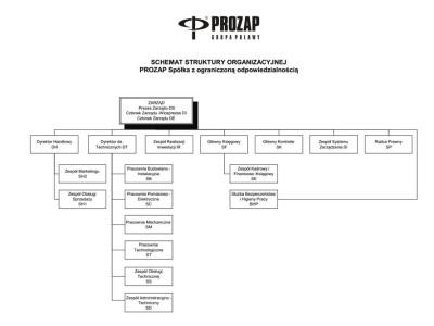prozap-schemat-org-2016-PL